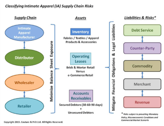 brick and mortar supply chain for